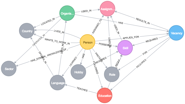 challenge accepted  turning a cmaptools concept map into a graph metamodel in neo4j  long read